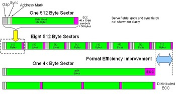 Advanced format Align을 통한 SSD 성능 향상.
