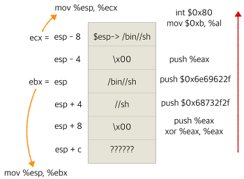 Alpha-Numeric Shellcode (Ascii Shellcode)