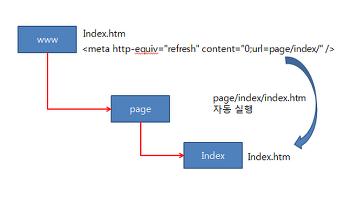 서버에서 웹 페이지 자동 전환 시키는 방법