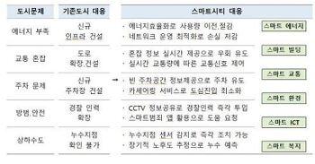 [지능형건축물 뉴스]2월 둘째 주