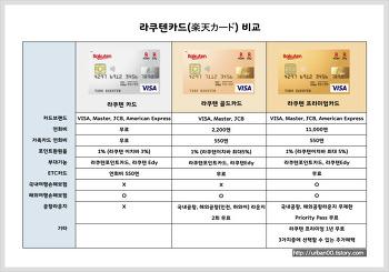 라쿠텐 카드(楽天カード) 종류 및 비교 분석