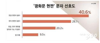 """[머니투데이] 국민 40.6% '광화문 현판' 한글 선호…""""광화문 대표성 고려"""""""