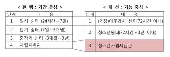 청소년 주거 관련 법·정책 리뷰 _ ③여성가족부 정책