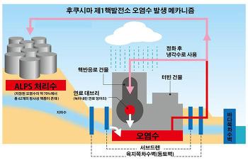 후쿠시마 제1핵발전소 '오염수' Q&A