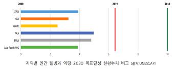 아시아-태평양 지역의 변혁 촉진을 위한 2020 온라인 토론회 결과보고 (3. 아태지역 6가지 핵심분야에 대한 온라인 토론회 및 참고원문)