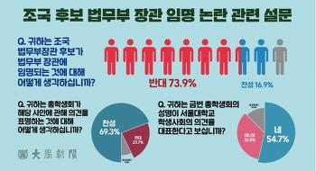 서울대생   조국 후보 설문조사, 반대 73.9% 찬성 16.9%