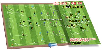 2020 K리그1 15R 순위&기록 [0809]