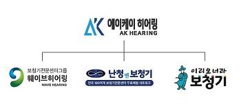 보청기센터 창업은 글로벌 멀티브랜드로 창업전문 <AK히어링>과 함께