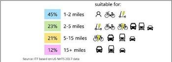 포스트코로나, 대중교통은 어떻게 나아가야 할까?