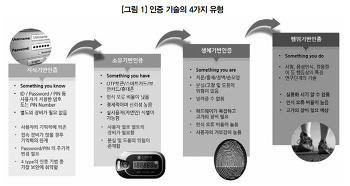 [ISACA저널-특별기고] 서버 운영체제 접속에 대한 이중 인증 시스템 구축 사례 분석