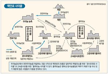 일본 롯가쇼 핵연료 재처리공장, 신 규제기준 사실상 합격