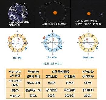 23.5도 지구 자전축과 공전궤도 변화와 증산도 우주 1년