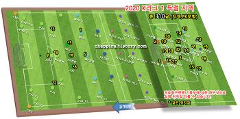 2020 K리그1 20R 순위&기록 [0913]