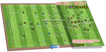 2020 K리그1 9R 순위&기록 [0628]