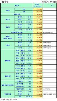 서울도시가스 요금표 (2019.7.8~)