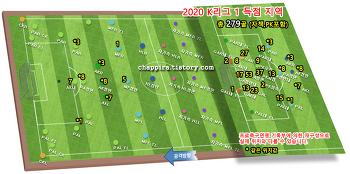 2020 K리그1 18R 순위&기록 [0830]