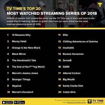 2018년 가장 많이 시청한 스트리밍 시리즈 top20 (미국)