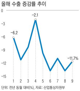 2019 수출 증감률