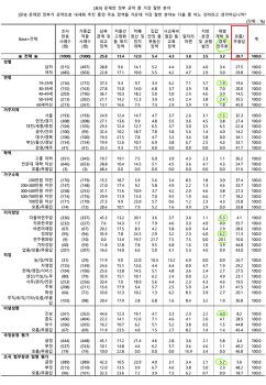 KBS 여론조사, 문재인 정부 '경제민주화' 성과 낮아