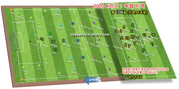 2020 K리그1 7R 순위&기록 [0617]