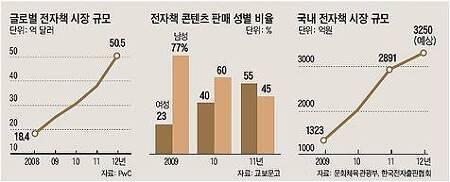 전자책 스토리 K 완판~ 전자책 시장 규모 올해 3250억원 예상