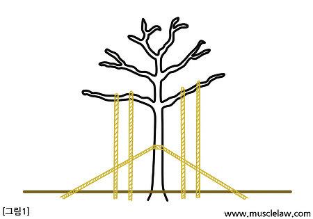 기울이는 힘(leaning force)과 구부리는 힘(bending force)