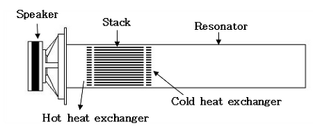 열음향 Thermal Acoustic