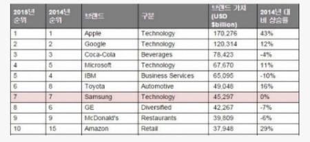 전세계 기업 브랜드 순위 삼성 7위