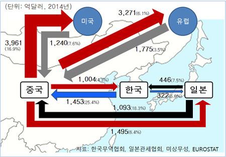 2014년 대중 교역현황 (To China)