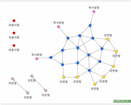 [알림]2014 중학생 교우관계 분석 리포트 발간