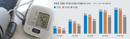 고혈압 인지율·치료율·조절률