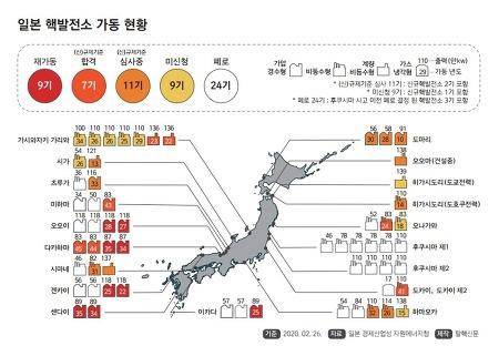 [후쿠시마 9주기] 일본 핵발전소 가동 현황