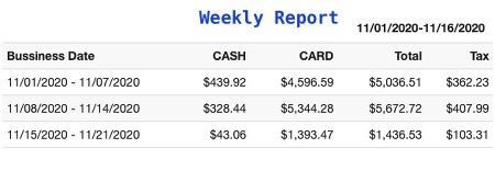 [MySQL] 주별(주간) / 요일별 판매량 리포트 MySQL 쿼리 예제 (Weekly Report / Day of week Report)