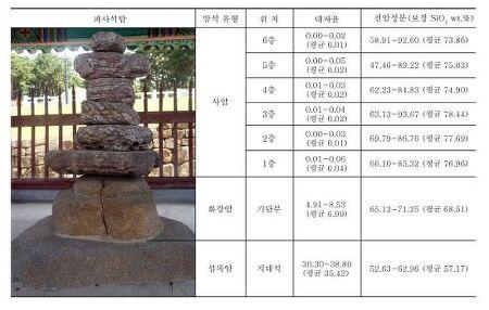 """""""한반도엔 없는 돌""""…가락국 허황후 '파사석탑의 정체'"""