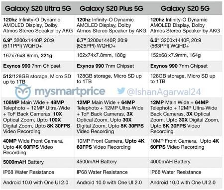 삼성 - 갤럭시 S20 5G / S20+ 5G / S20 울트라 5G 상세 스펙 유출