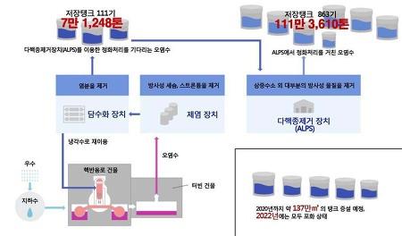 [후쿠시마 9주기] '삼중수소 오염수' 주장하지만 다른 방사성물질 확인