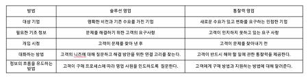 [UC 칼럼] 솔루션 영업의 종말 (상)