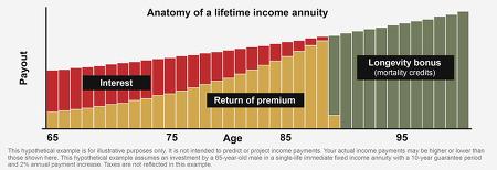 생애소득 (Lifetime Income)의 의미 - 인구 · 고용 :: 시사경제용어
