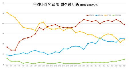 [기후위기와 탈핵 ⑩] 한국에서 탈석탄·탈핵 어떻게 만들까