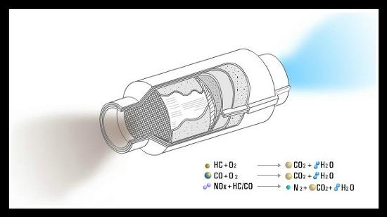 EMS 개발 - ⑧ 촉매 활성화 (Catalyst Light Off)