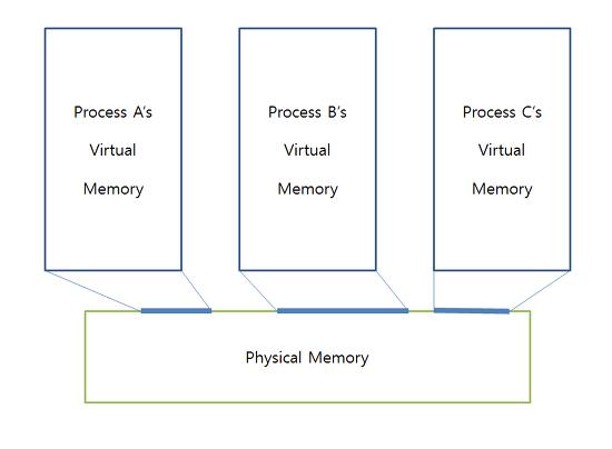 iOS Memory 문자열 변조(String Edit in iOS Memory)