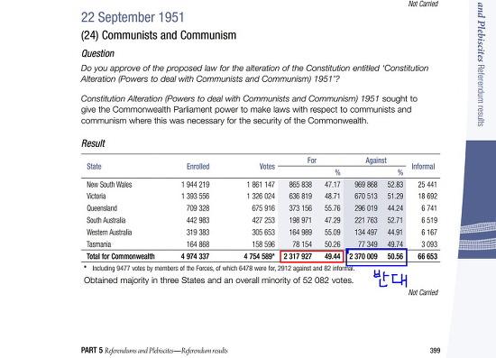 헌법재판소 사건  해외사례  1951년 오스트랄리아 국민투표, 공산당 해산안 부결되다. 49.44 대 50.56