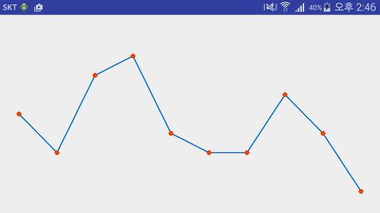 초간단 꺽은선 그래프 만들기