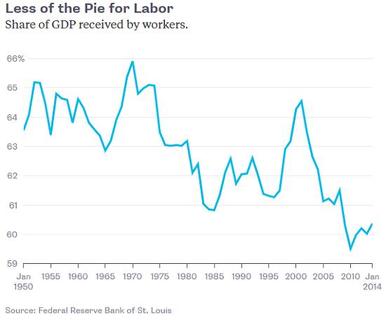 미국의 노동소득분배율 하락에 대한 4가지 설명