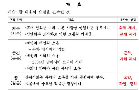 국어3, 4(3) 건의문쓰기- 개요표