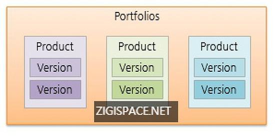 AWS - Service Catalog Part 1