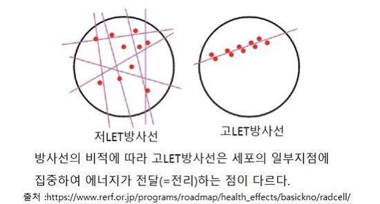 [기획연재] 방사선의 질적 구분과 개별 특징