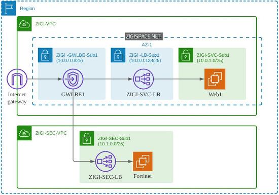 AWS Gateway Load Balancer - Part 1