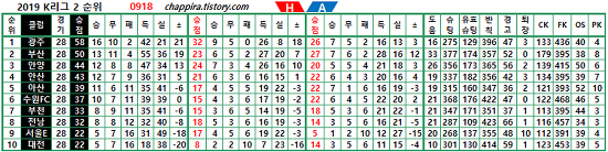2019 K리그2 28R 순위&기록 [0918]