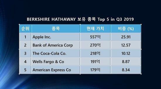 Berkshire Hathaway 2019년 3분기 보유 종목